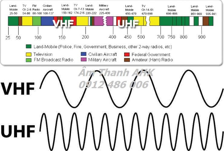 Micro không dây sử dụng sóng UHF và VHF