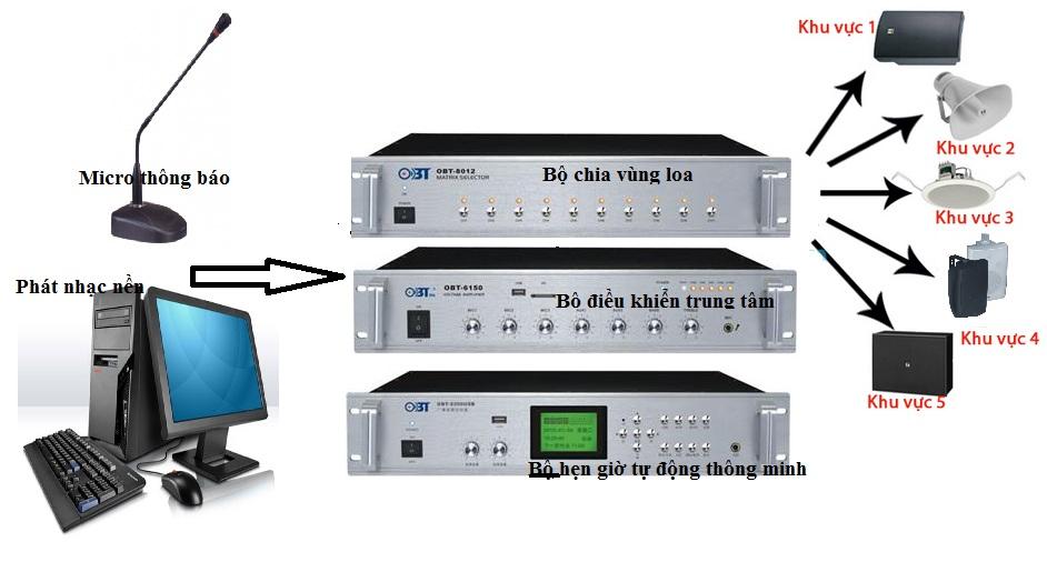 Hệ thống âm thanh nhà xưởng